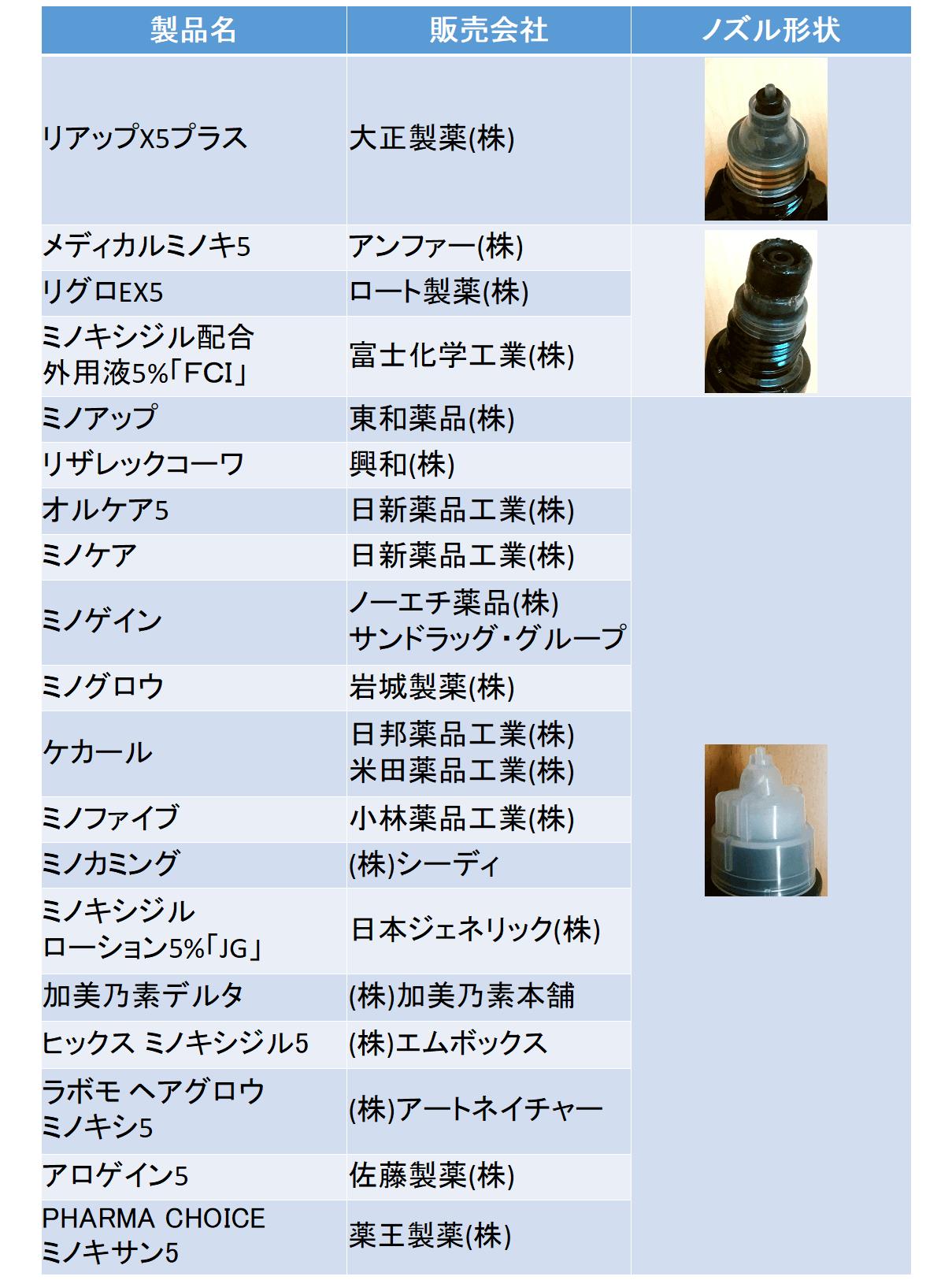 ミノキシジル配合一覧(ノズル)210205